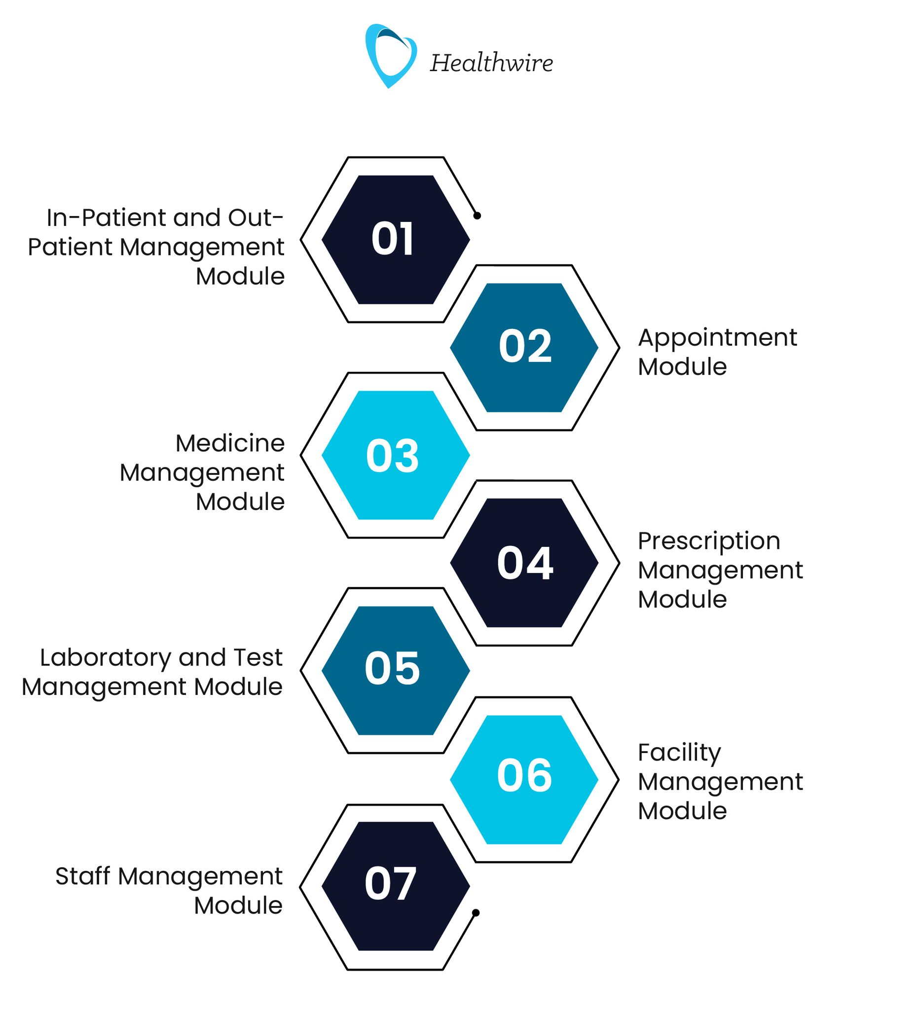Modules of Hospital Management System Software 1