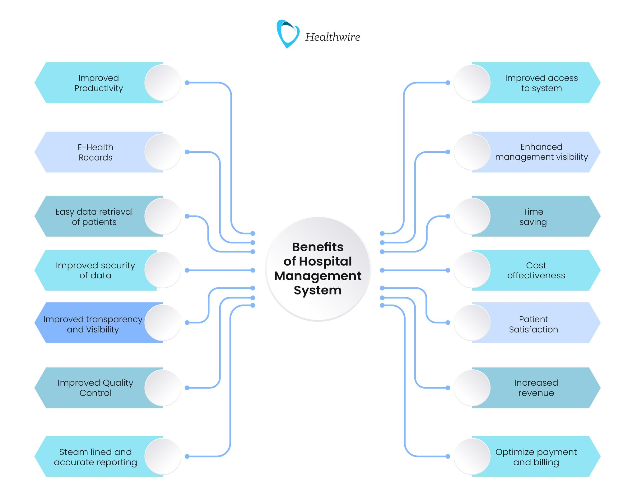 Benefits and Advantages of Hospital Management System