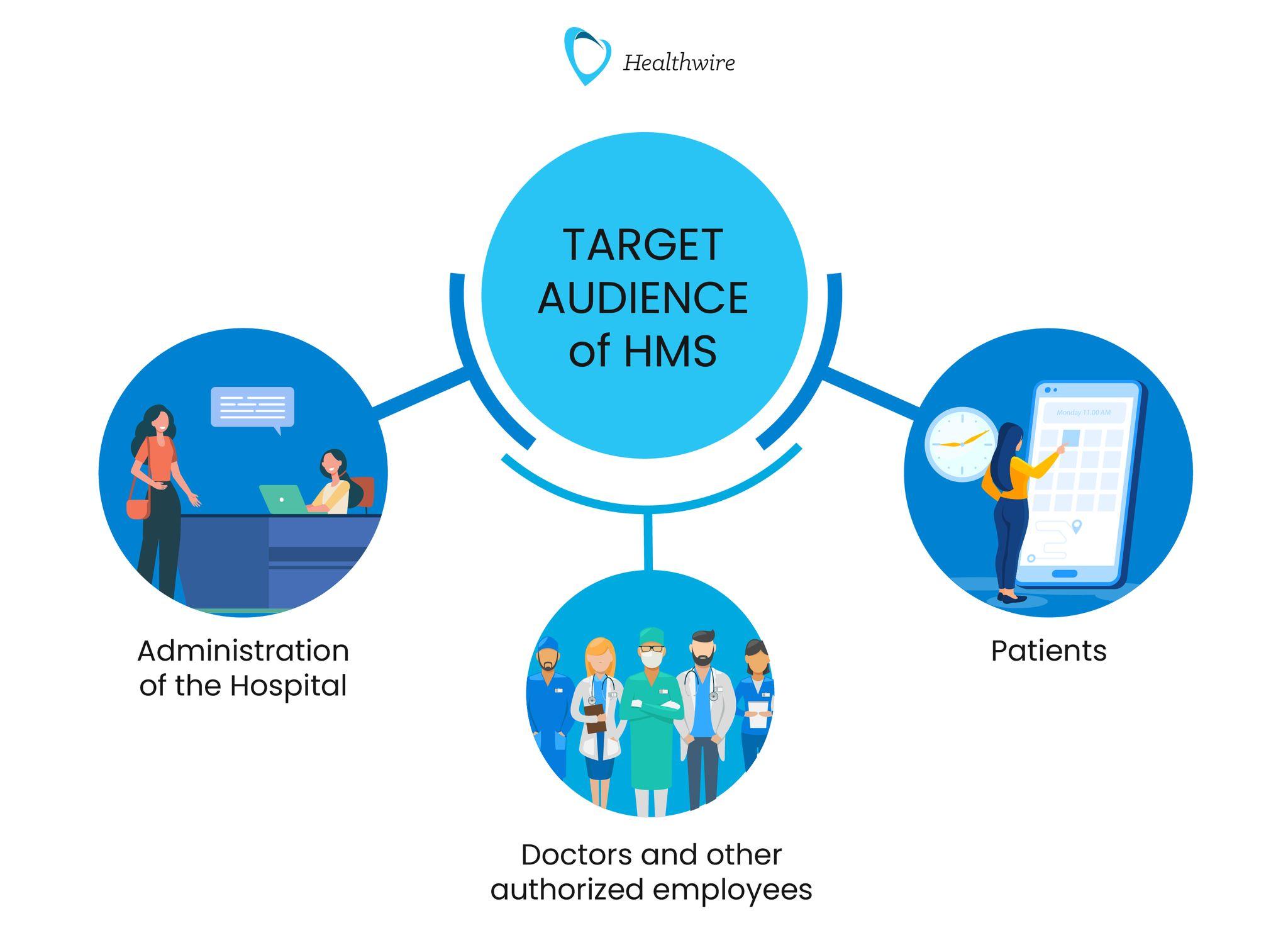 Target Audience and Market for Best Hospital Management System Software