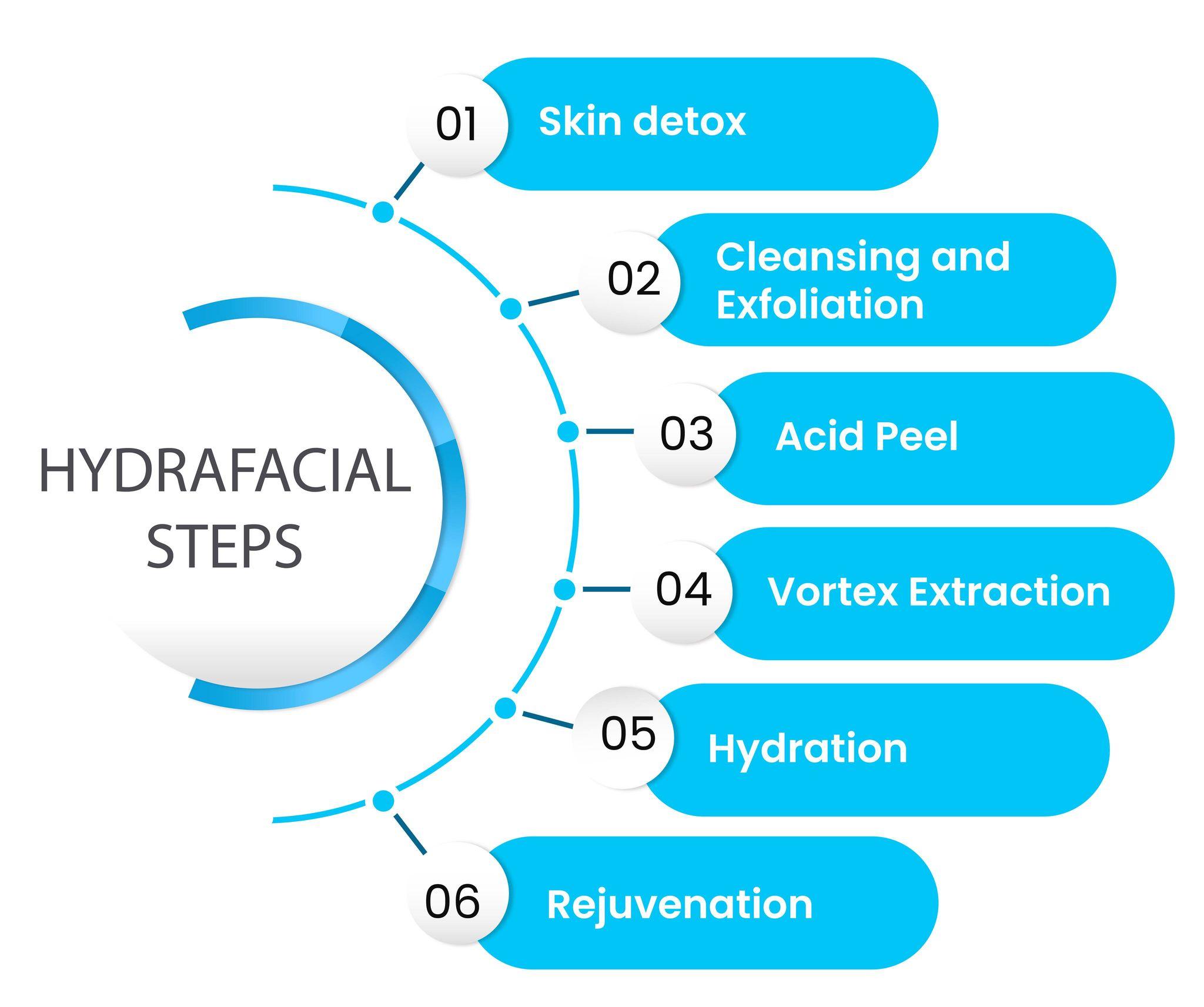 Steps in Hydrafacial Treatment