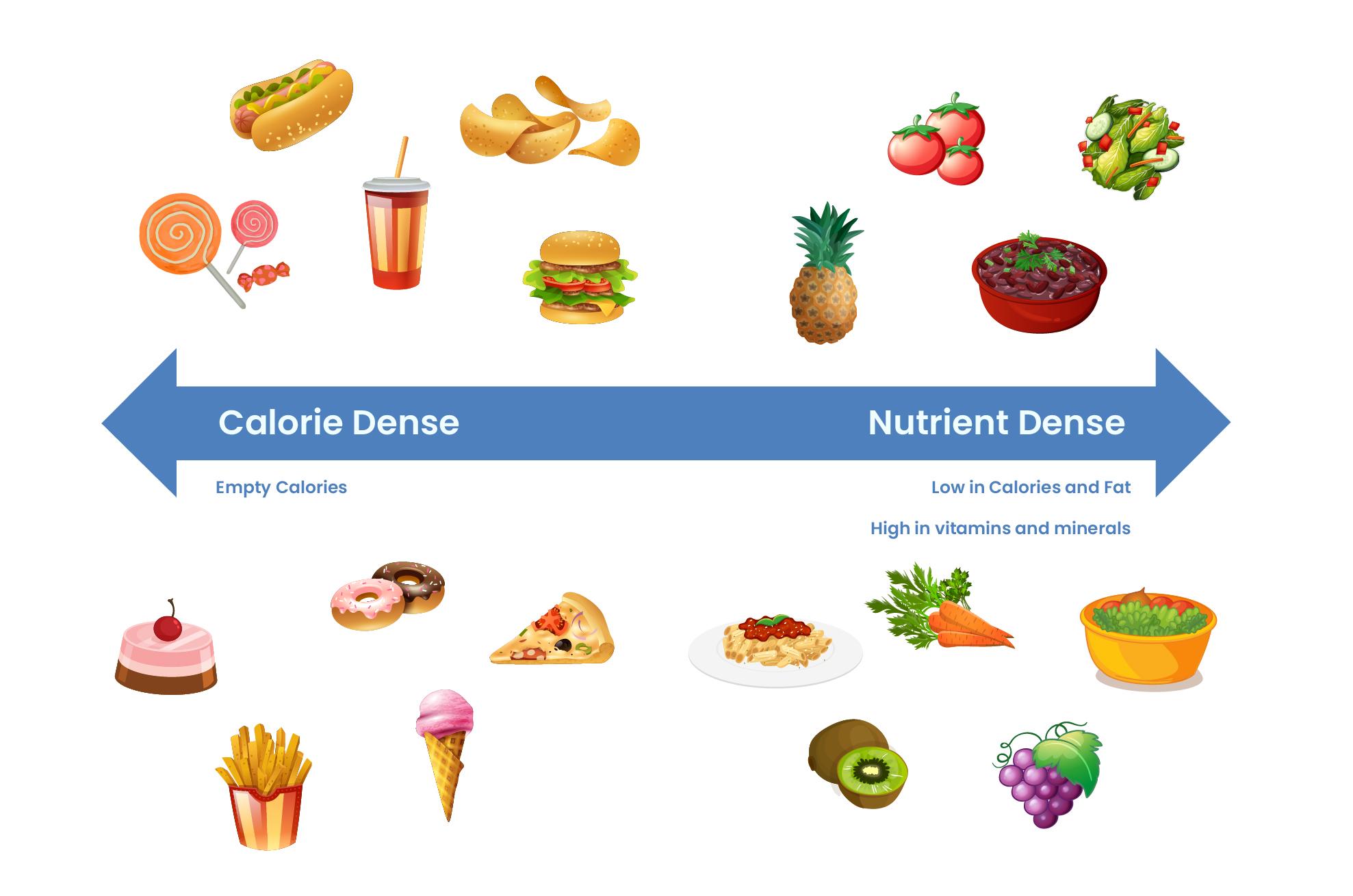 Food Spectrum: Calorie Dense VS Nutrient Dense Foods
